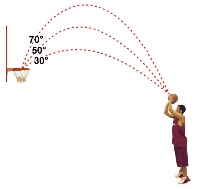 advantage basketball campsit again should be noted here that for our more advanced players, their release point will vary depending on how quickly their defender is closing out on